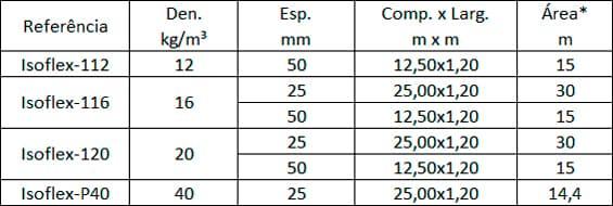 Isoflex Tabela