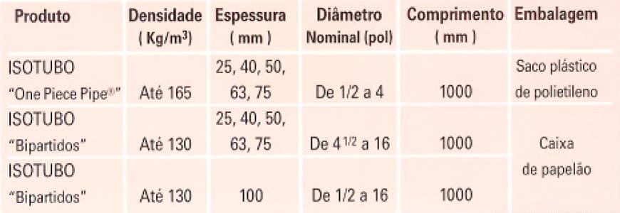 Isotubos Tabela